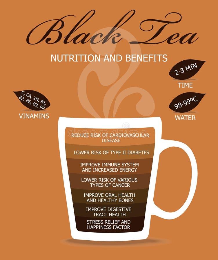 Odżywiania i korzyści Czarna herbata obraz stock