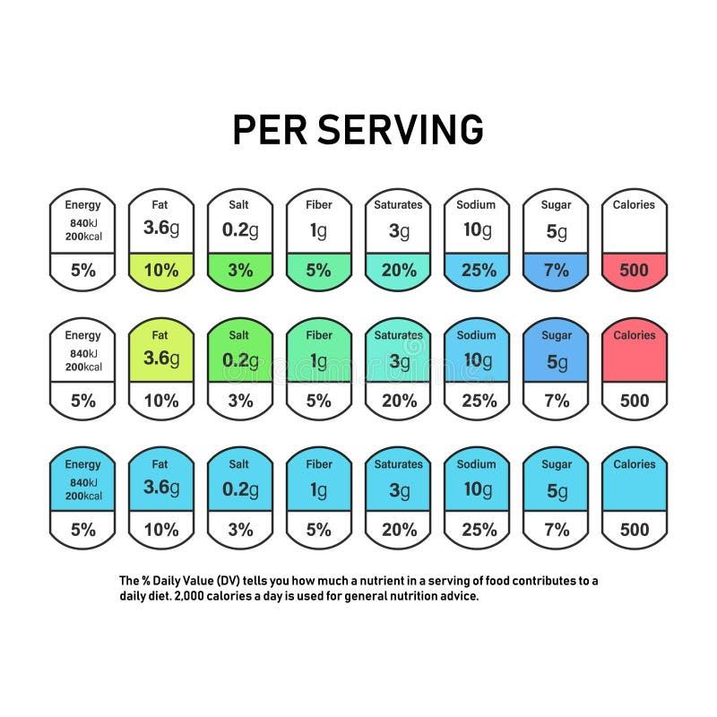 Odżywianie fact ewidencyjna etykietka dla pudełka Dzienne wartość składnika kalorie, cholesterol i sadło w, gramach i procencie ilustracja wektor