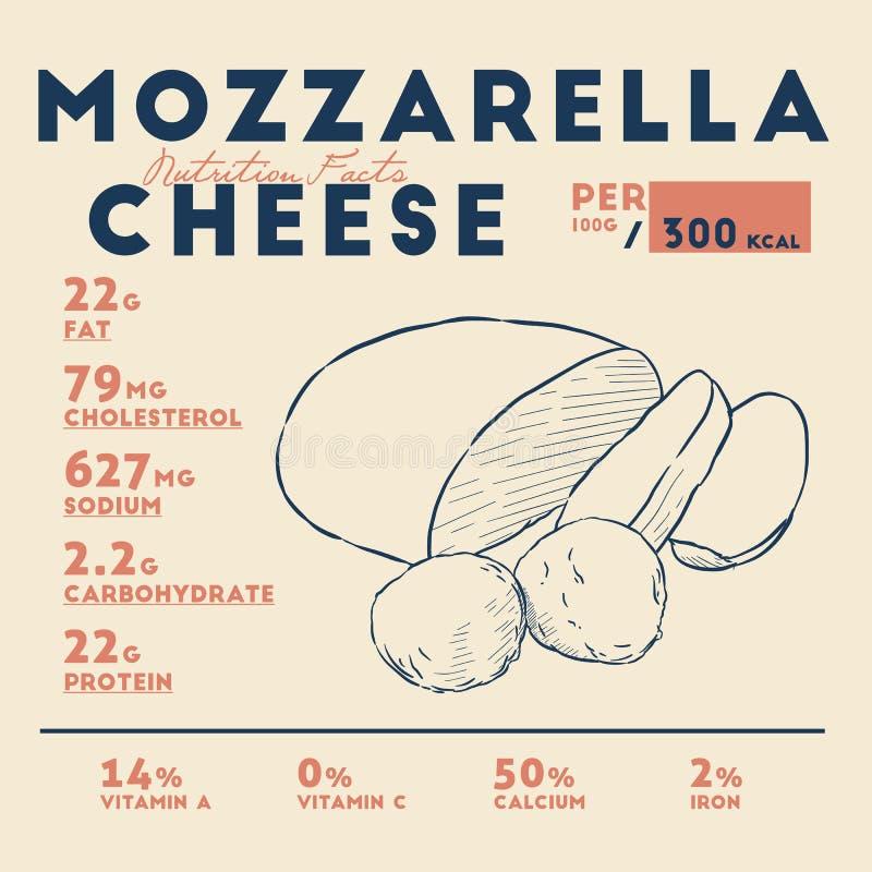 Odżywianie fact mozzarella ser, ręka remisu nakreślenia wektor royalty ilustracja