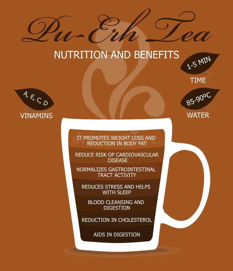 Odżywianie i korzyści Herbaciani obraz royalty free
