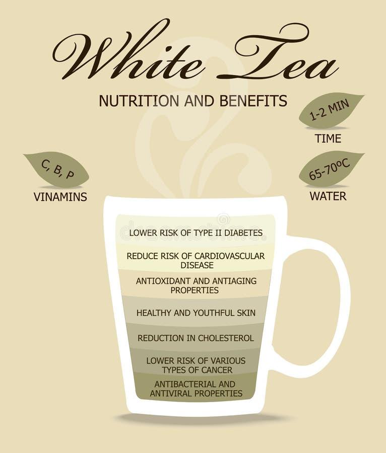 Odżywianie i korzyści Herbaciani zdjęcie stock