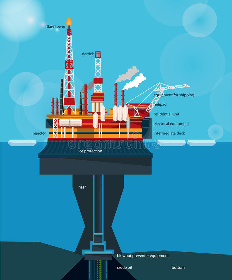 Offshore oil platform design concept set with petroleum. Helipad, cranes, derrick, hull column, lifeboat royalty free illustration