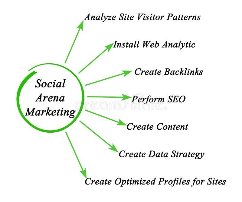 Ogólnospołeczny arena marketing royalty ilustracja