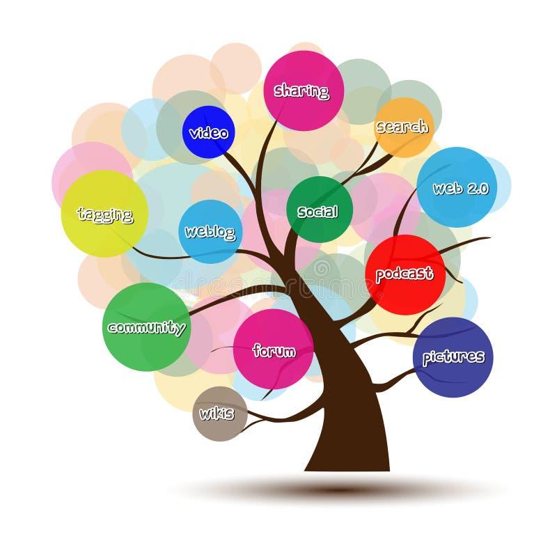 Ogólnospołeczny Medialny drzewo ilustracja wektor