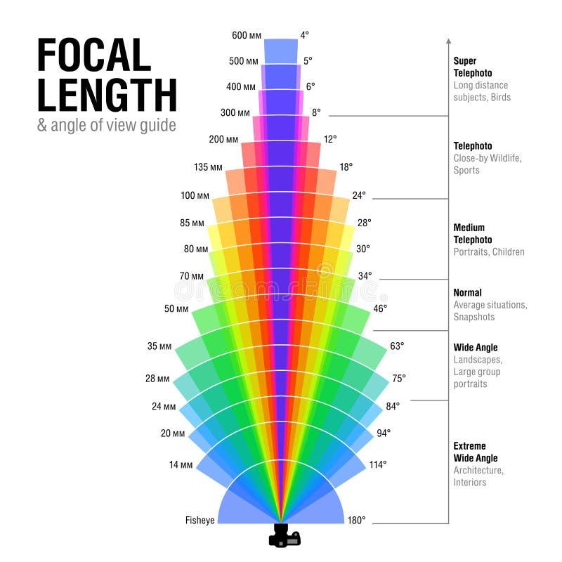 Ogniskowa długość i kąt widoku przewdonik ilustracji