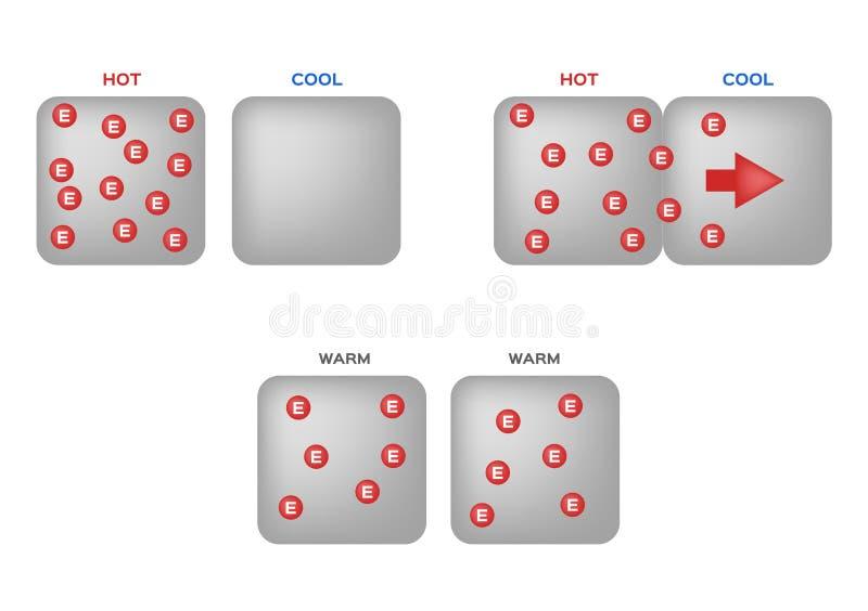 Ogrzewa indukcję infographic gorący zimno ciepły ilustracja wektor
