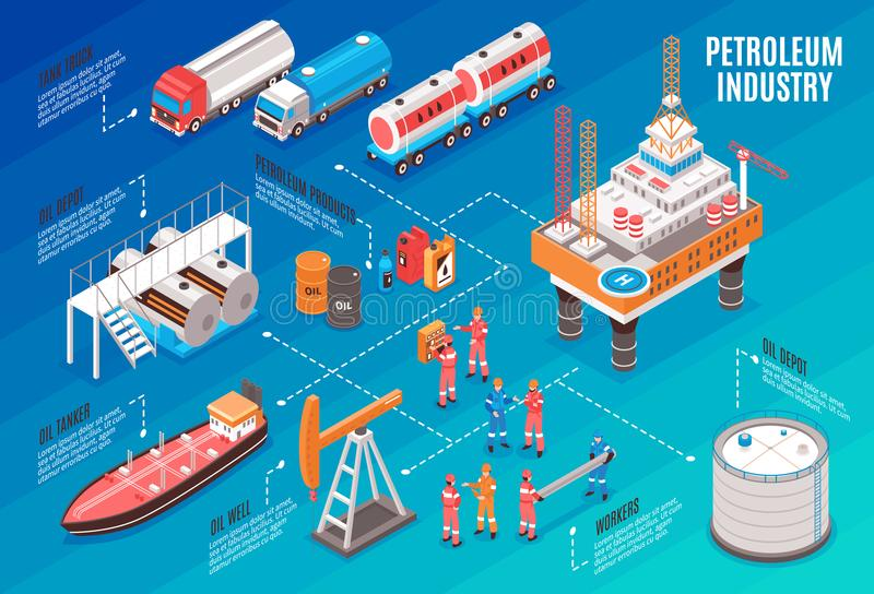 Oil Industry Isometric Flowchart. Oil gas industry isometric flowchart with offshore platform depot petroleum products transportation trucks tanker workers royalty free illustration