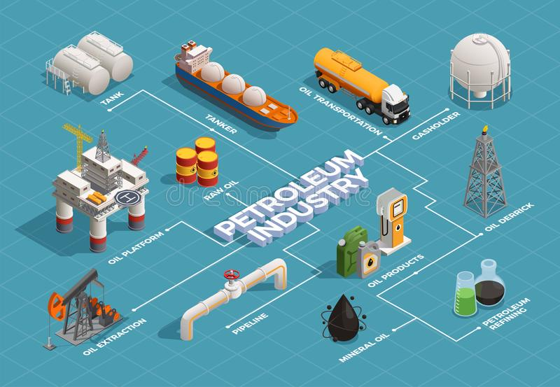 Oil Production Isometric Flowchart. Oil petroleum industry isometric flowchart with platform extraction derrick refinery plant products transportation tanker stock illustration