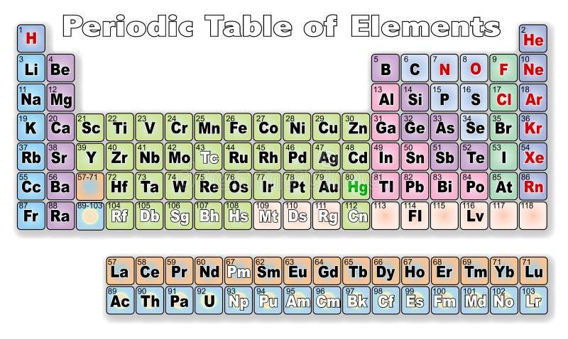 okresowy elementu stół royalty ilustracja