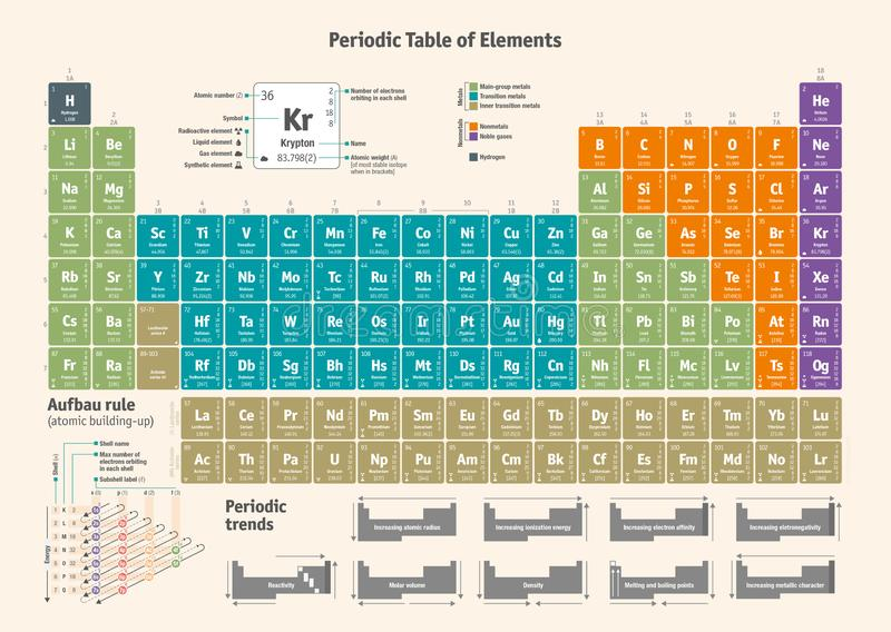 Okresowy stół Chemiczni elementy - angielska wersja