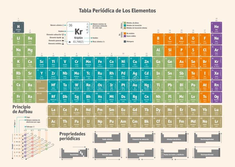 Okresowy stół Chemiczni elementy - hiszpańska wersja ilustracja wektor