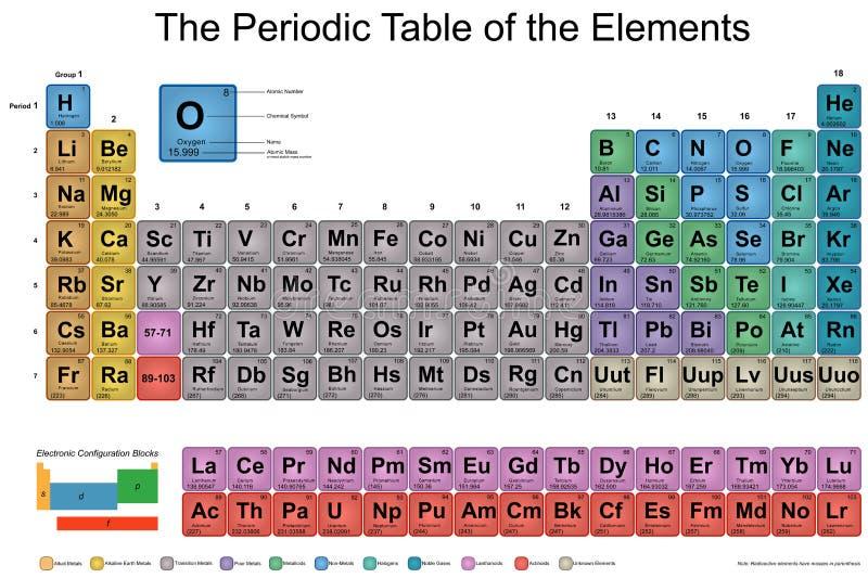 Okresowy stół elementy ilustracji
