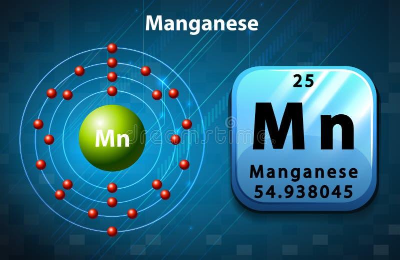 Okresowy symbol i diagram mangan ilustracja wektor
