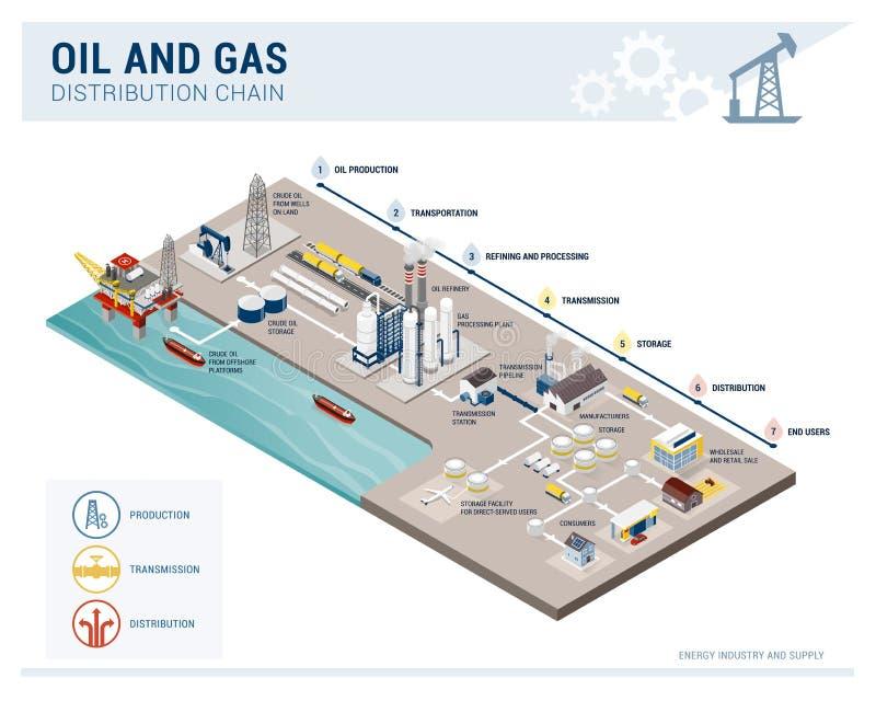 Olie en de keten van van de gaslevering en distrubution vector illustratie