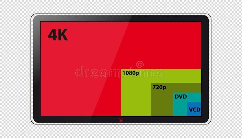 Olika skärmupplösningar 4k, 1080p, 720p, DVD och VCD - vektorillustration på den moderna televisionskärmen vektor illustrationer