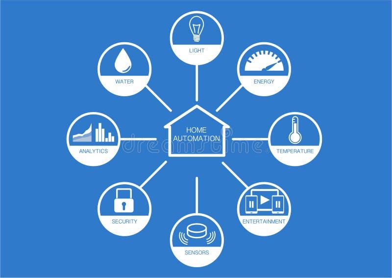 Olika symboler för hem- automation med plan design på blå bakgrund som kontrollerar ljus, energi, temperatur stock illustrationer