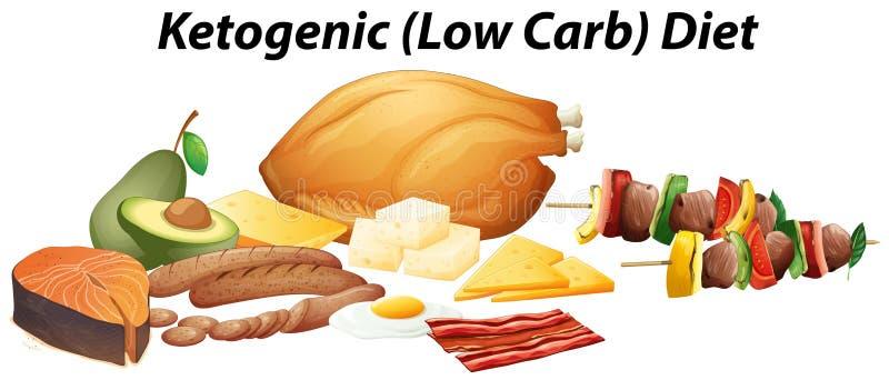Olika typer av mat för ketogenic bantar stock illustrationer