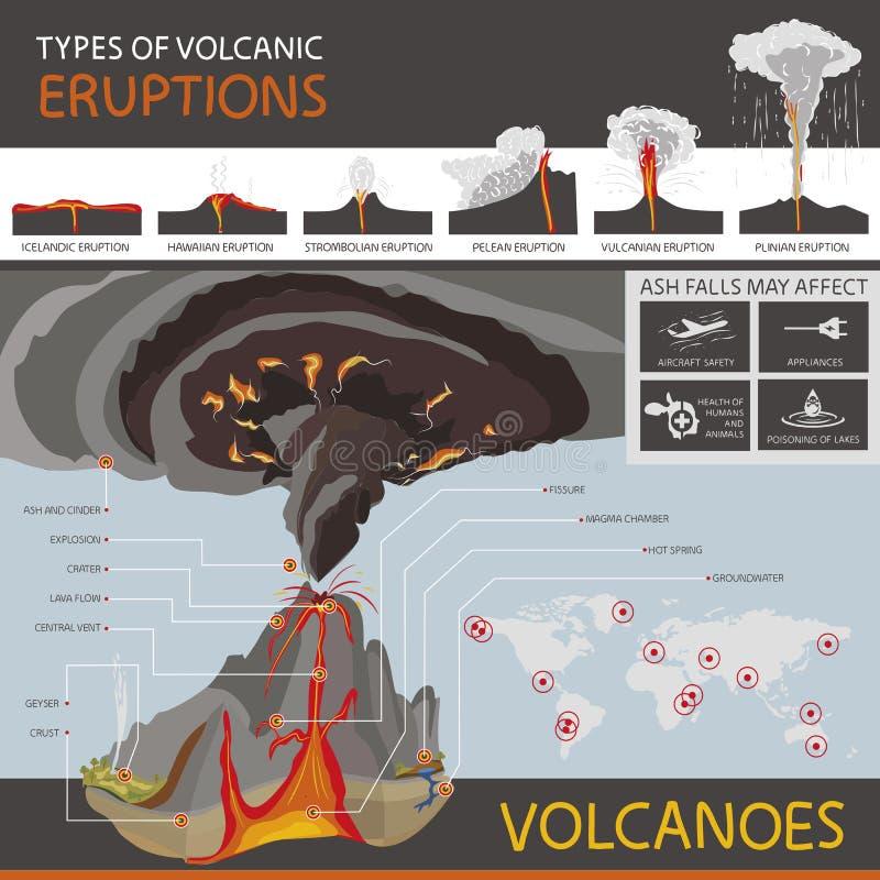 Olika typer av vulkanutbrott och strukturen av en vol vektor illustrationer