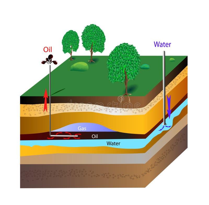 Olje- extraktion buteljerar borstar. Vektorintrig stock illustrationer