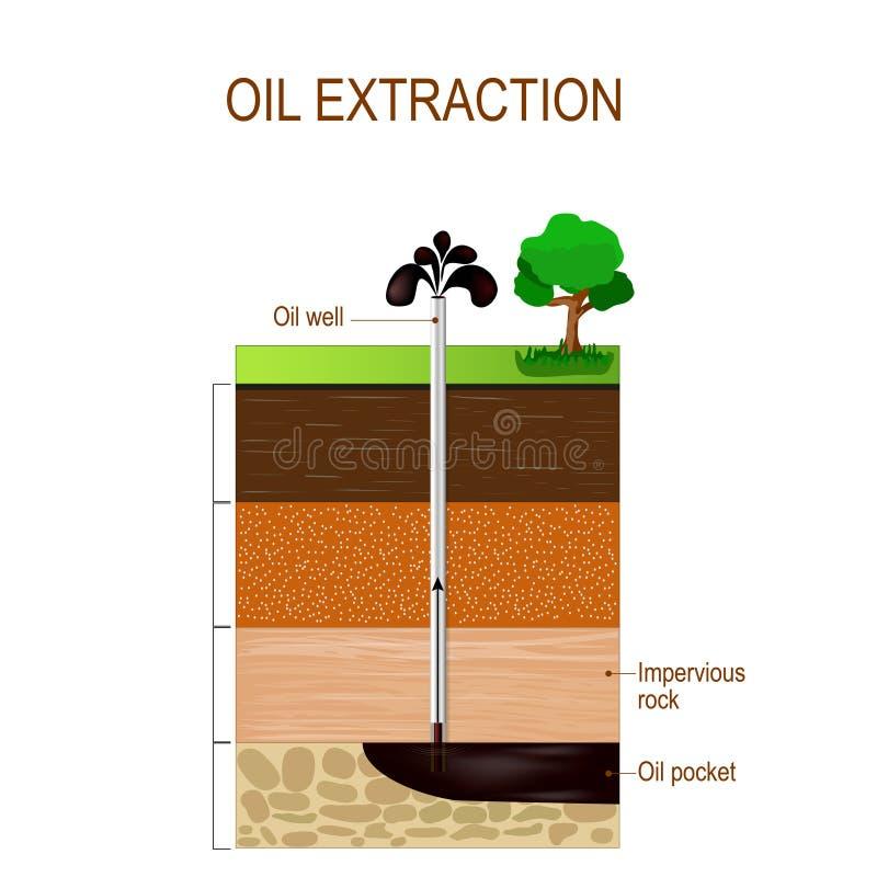 Olje- extraktion- och jordlager royaltyfri illustrationer