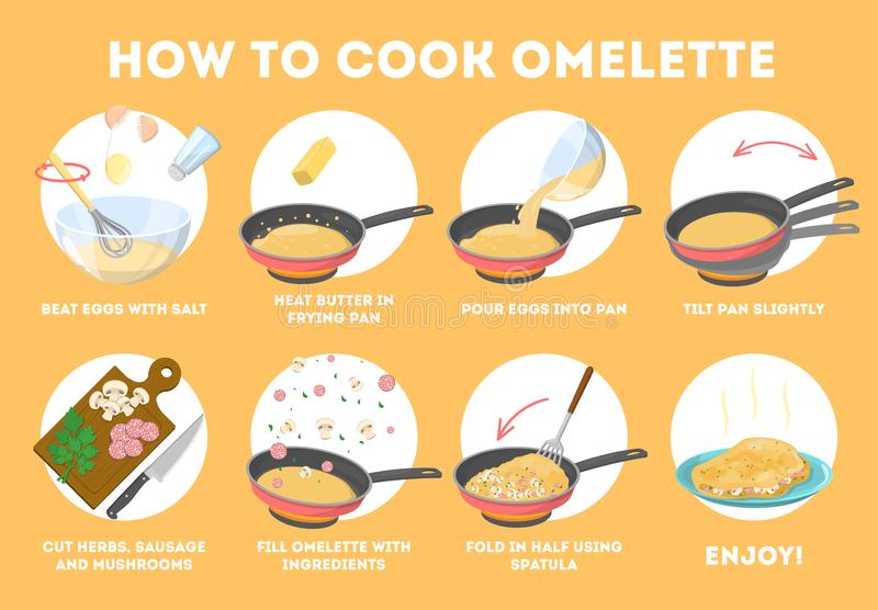 Omelett som lagar mat recept Snabb och lätt frukost stock illustrationer