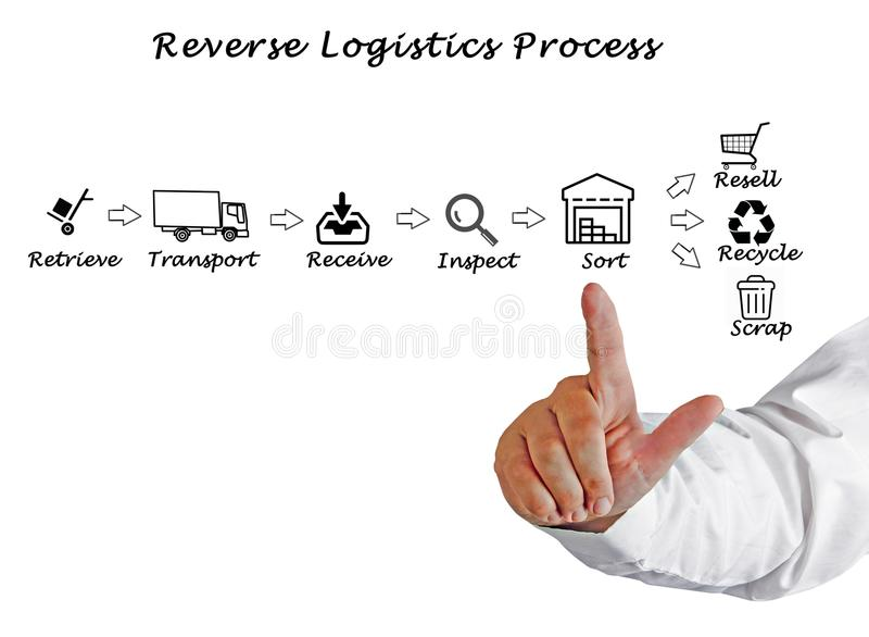 Omgekeerd Logistiekproces stock foto