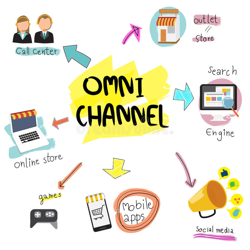 OMNI-kanaal concept voor digitale marketing en online het winkelen stock illustratie