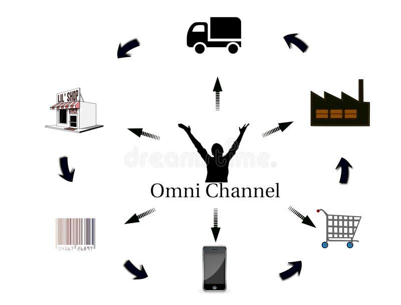 Omni-kanaal marketing concept in vlak ontwerp royalty-vrije stock foto's