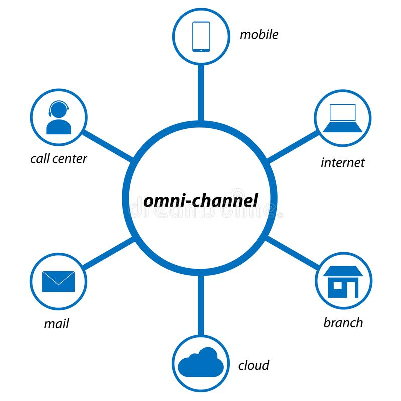 Omnichannel retail concept stock photo