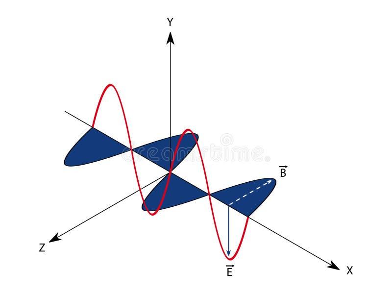 Onda electromagnética stock de ilustración