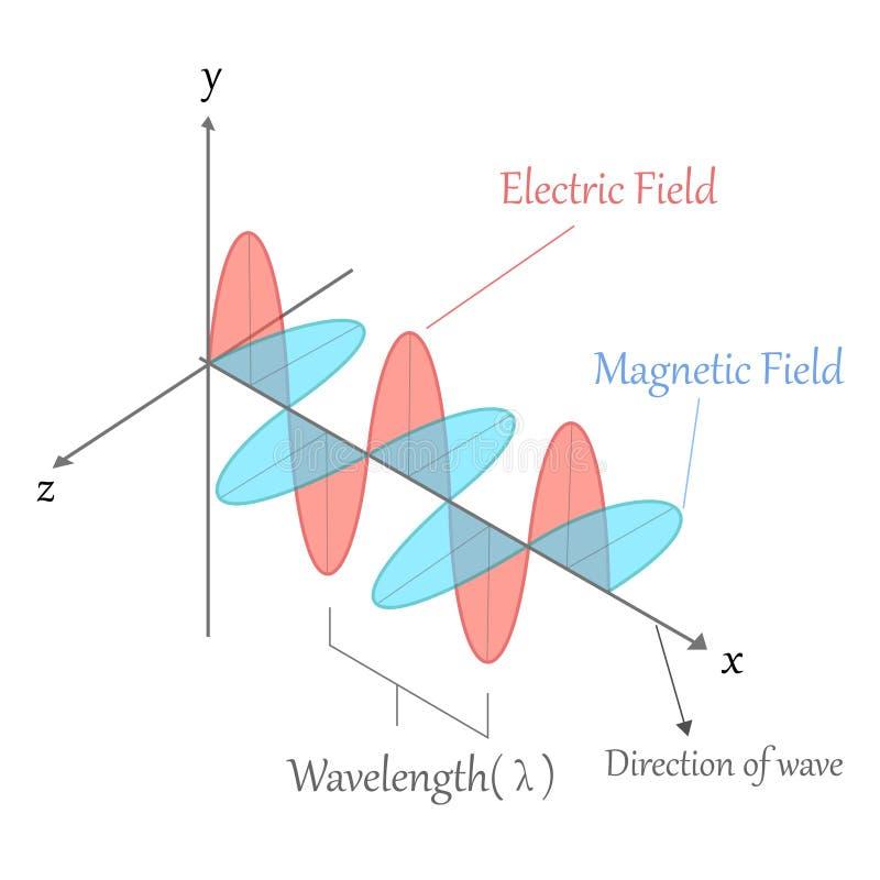 Onda eletromagnética ilustração stock