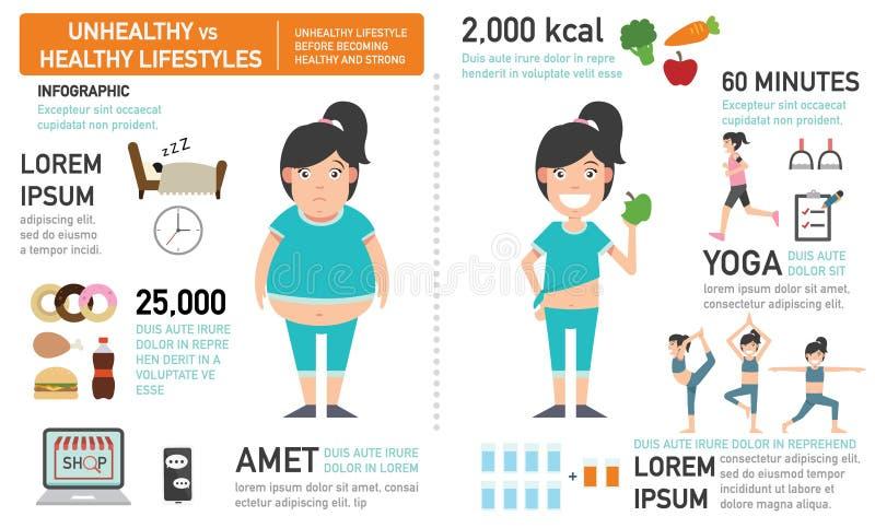 Ongezonde levensstijl alvorens gezond en sterk te worden royalty-vrije illustratie