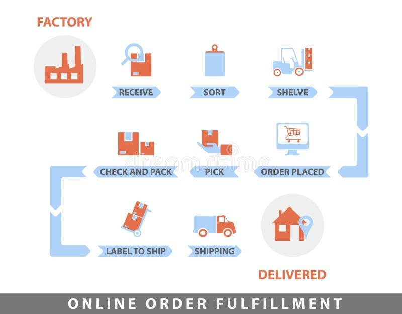 Online-beställningsuppfyllelsediagram stock illustrationer