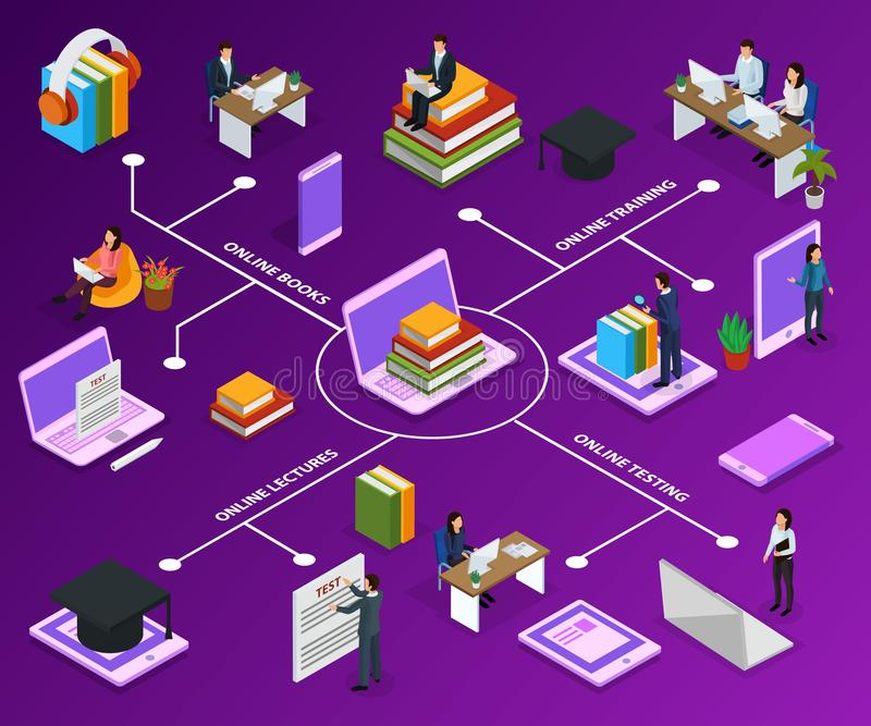 Online Education Isometric Flowchart. With human characters books and computer devices on purple background vector illustration stock illustration