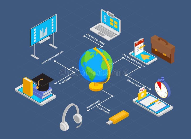 Online edukacji Isometriic Flowchart ilustracji