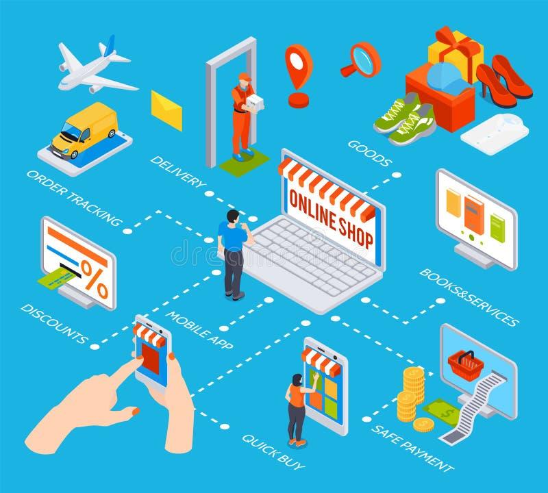 Online het Winkelen Isometrisch Stroomschema stock illustratie