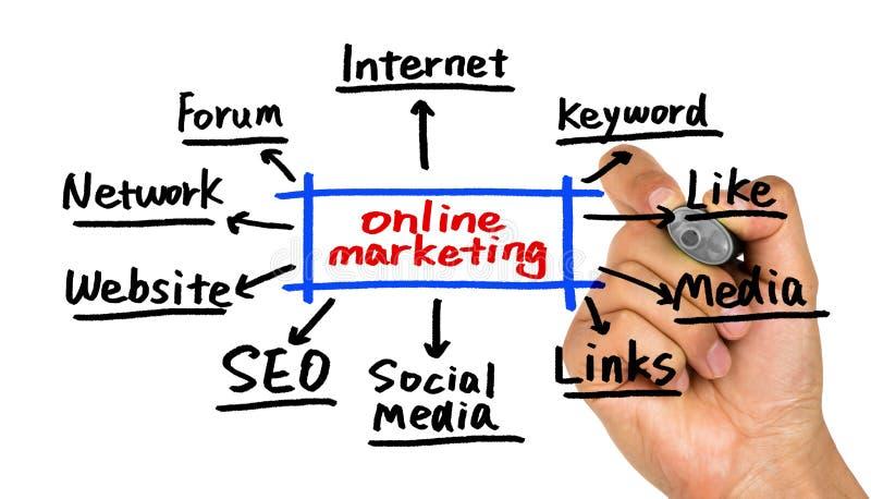 Online marketing concept stock photo