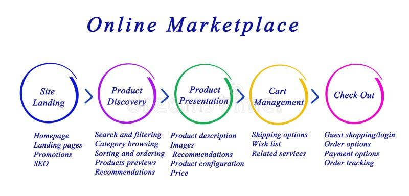 Online marketing vector illustration