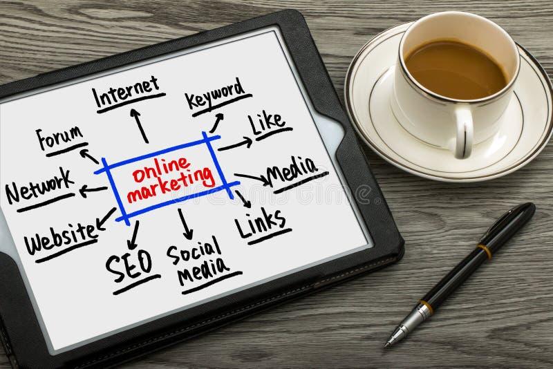 Online-Marketings-Konzept stockbild
