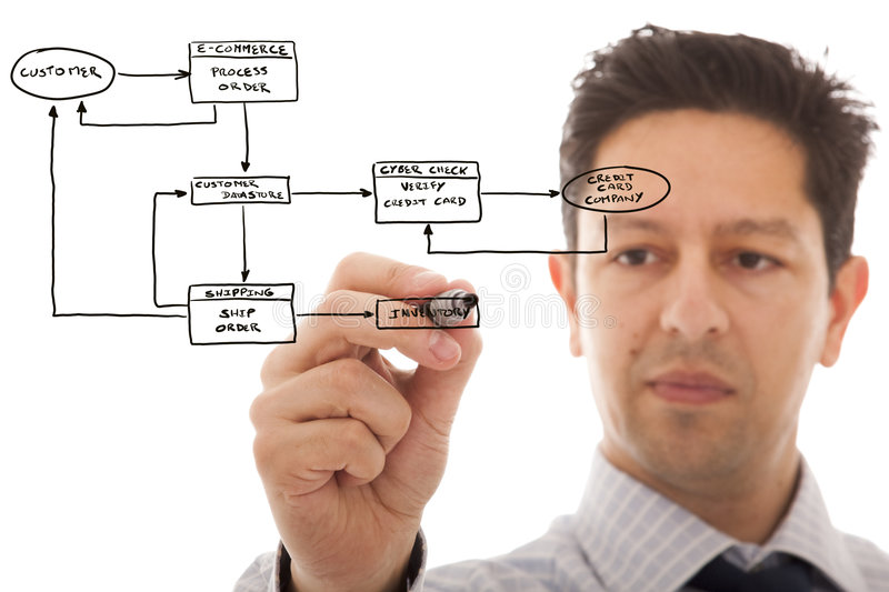 Online Order System. Businessman drawing a Online Order System flowchart in a whiteboard royalty free stock photography