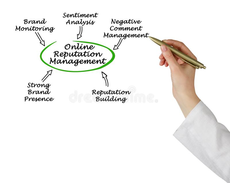 Online Reputation Management. Woman presenting Online Reputation Management stock photo