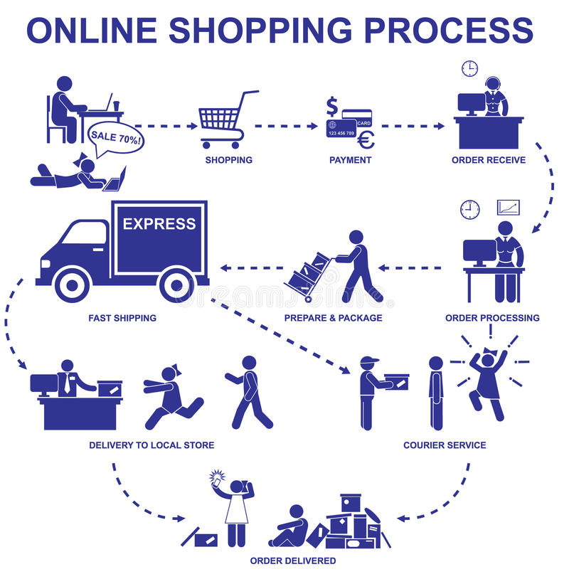 Online shopping process. Set vector stick figures and elements. Of internet shop stock illustration