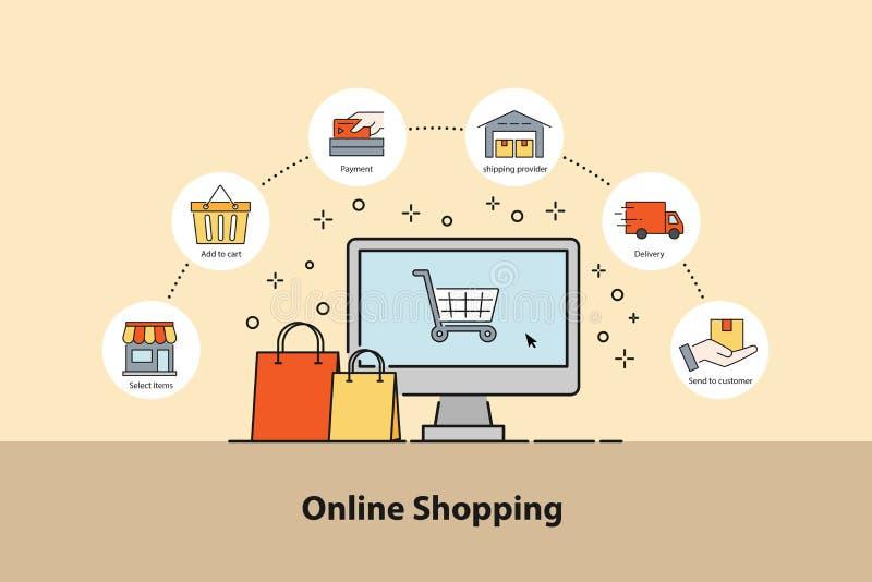 Online zakupy pojęcie Infographic projekta elementy dlaczego Oder z 6 krokami dla handlu elektronicznego ilustracji