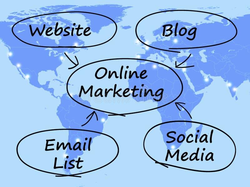 Onlinemarketing-Diagramm lizenzfreie abbildung