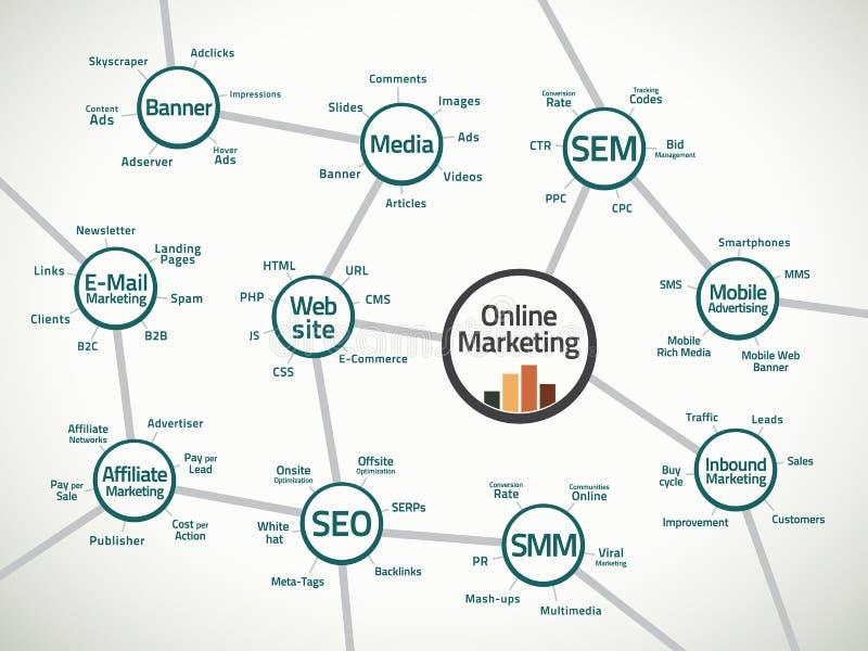 Onlinemarketing-Karte und -ausdrücke vektor abbildung