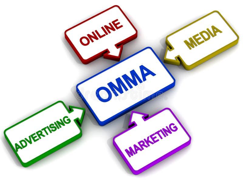 Onlinemediavermarkten lizenzfreie abbildung