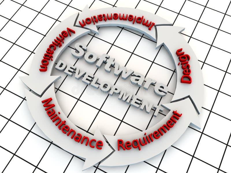 Ontwikkeling van de software royalty-vrije illustratie