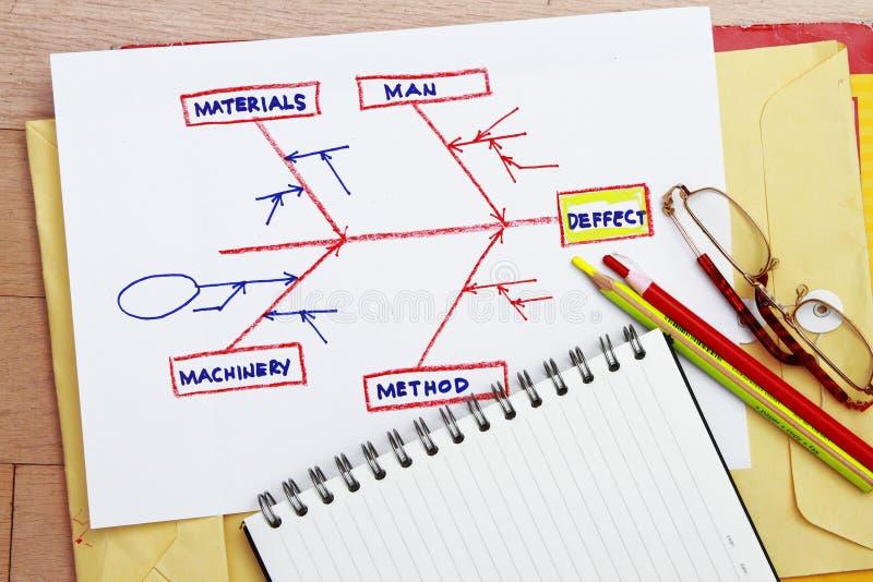 Oorzaak - en - effect diagram royalty-vrije stock foto