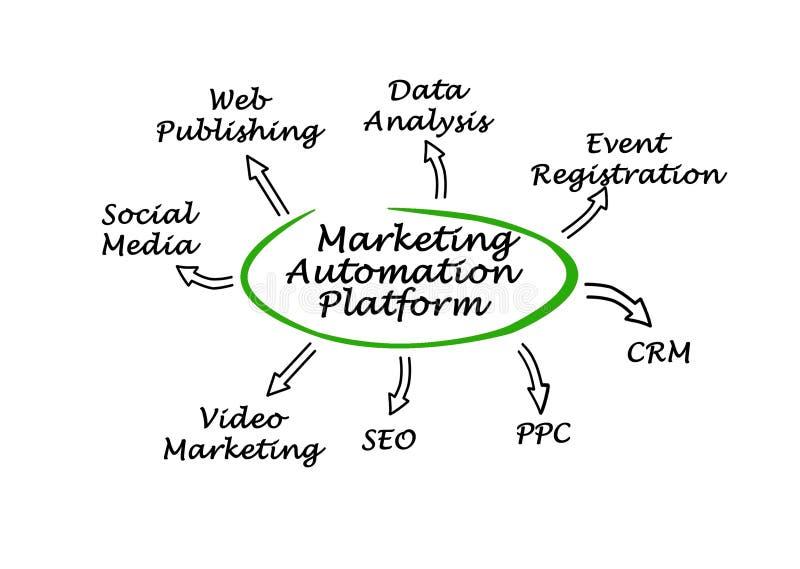 Op de markt brengend Automatiseringsplatform royalty-vrije illustratie