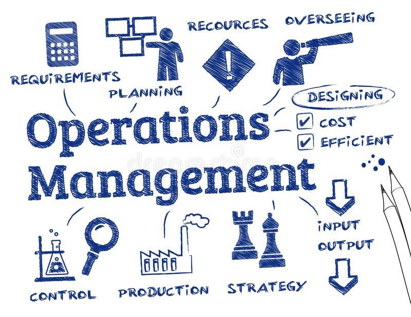 Operaci zarządzanie ilustracja wektor